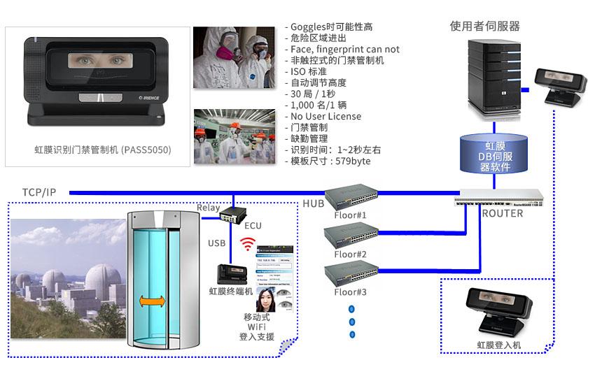 access_control_busines_1_cn