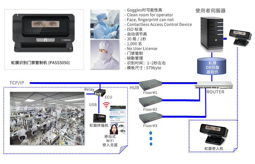 access_control_busines_2_cn01