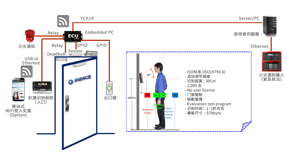access_control_busines_cn01