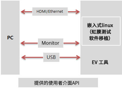 iris_module_6_cn