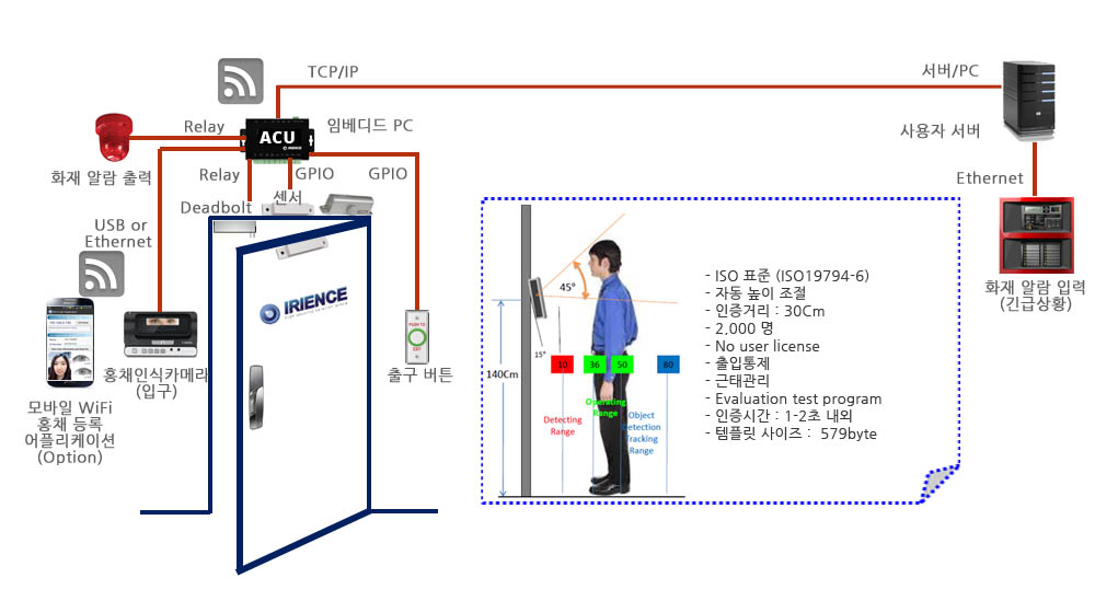 access_control_busines_kr2