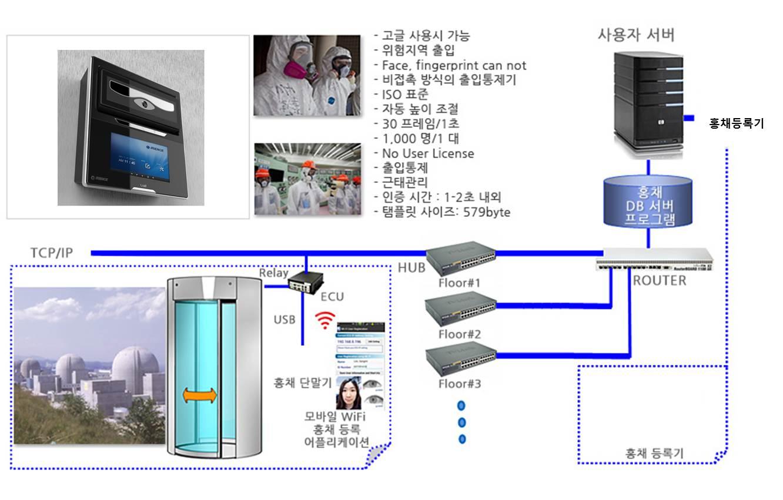 access_control_busines_1_kor011